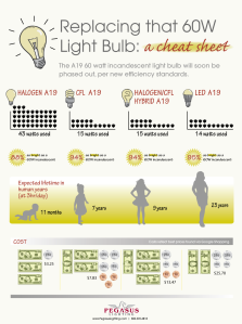 replacing-that-60-watt-light-bulb