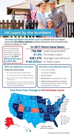 VA-Loans
